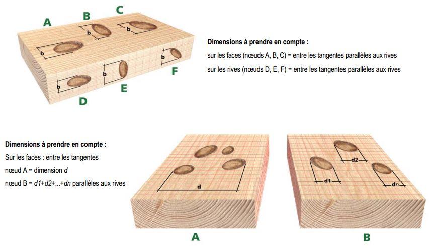 Qualités normalisées PINS DE FRANCE # Classement Des Bois