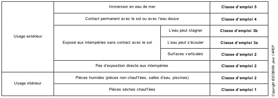 Tout savoir sur l'utilisation du pin en extérieur PINS DE FRANCE